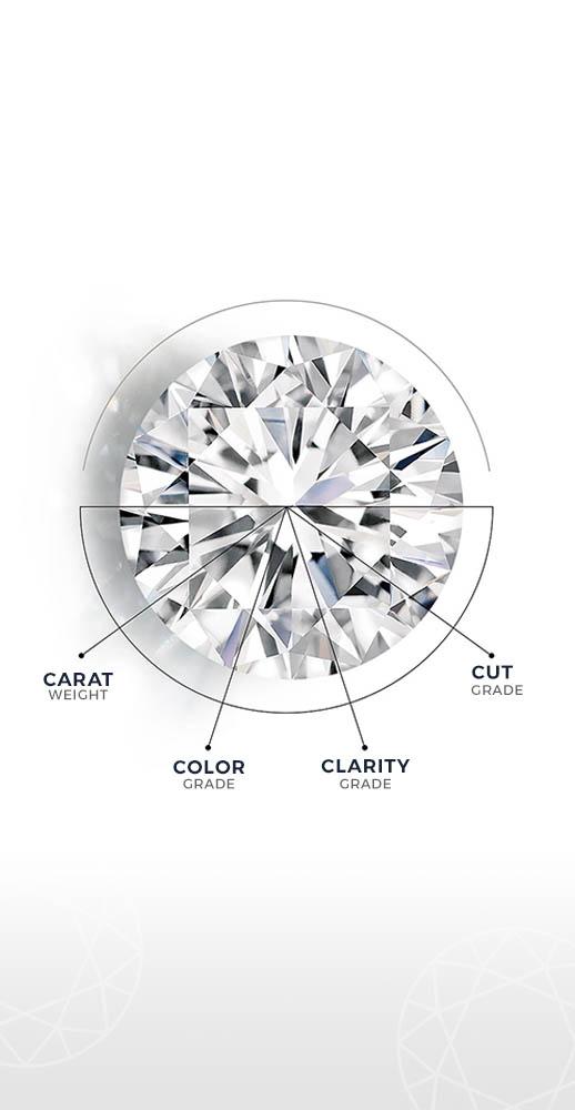 Understanding the 4 Cs of Diamonds